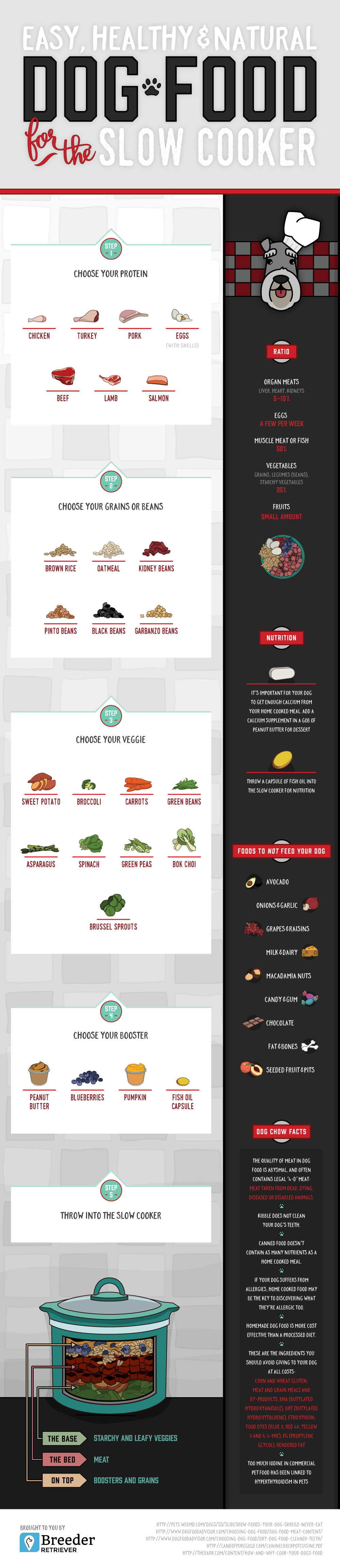 FitBark_Dog_Food_For_The_Slow_Cooker | Set Tails Wagging With This Healthy Homemade Dog Food Infographic!